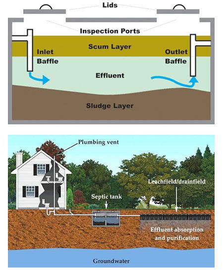 septic-tank-diagram pic